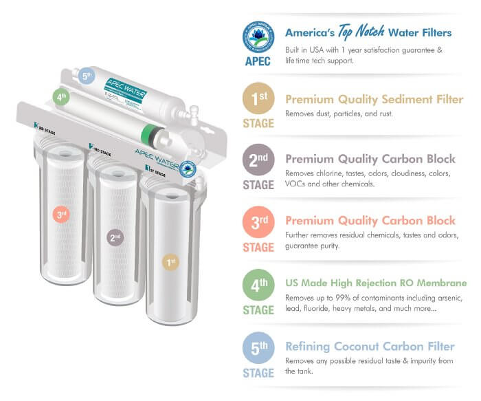 APEC Top Tier RO Water Filter